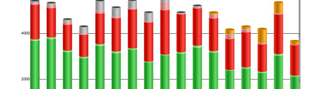 Statistiek, presentiegegevens , statistisch bewijs,