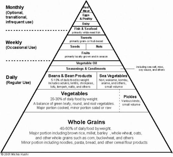 MAKROBIOTIEK, gezond eten