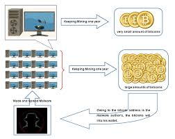 bitcoin-mining-computing-center, bitcoin mining, bitcoin, system