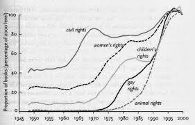 homoseksualiteit, grafiek, rechten van homo