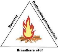 Als alle condities goed zijn manifesteert het vuur